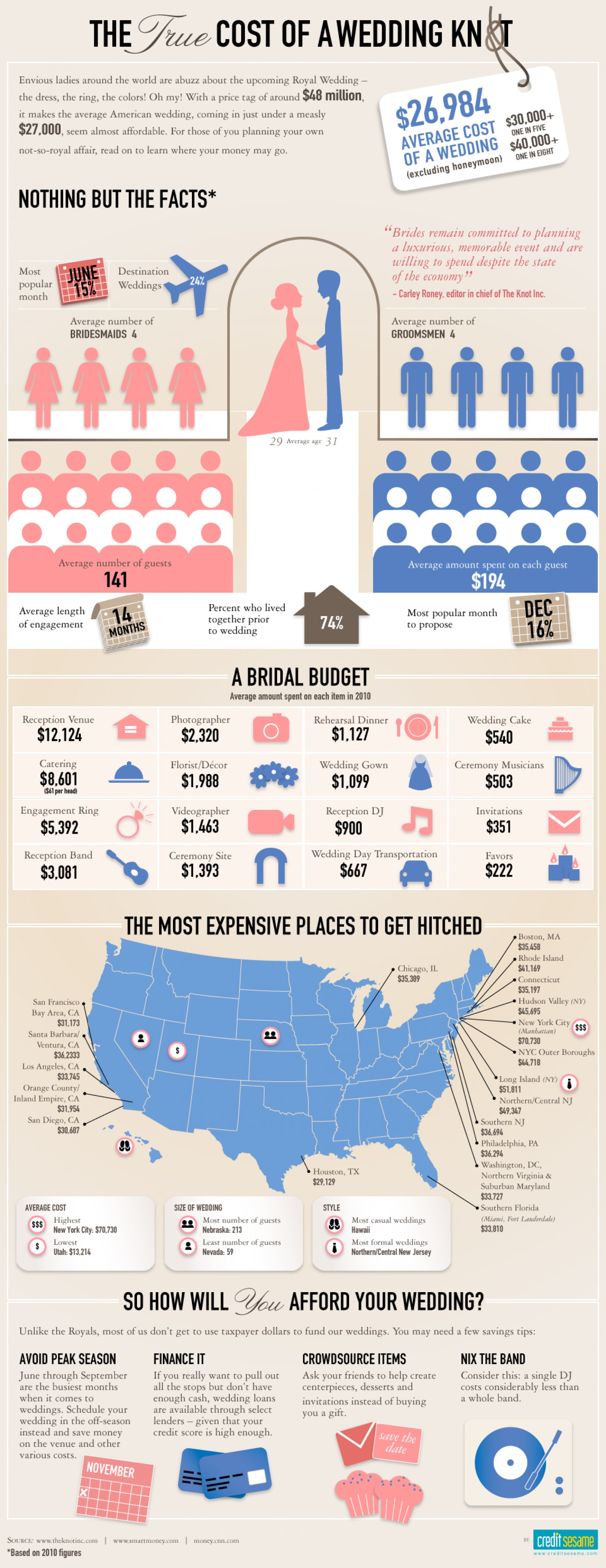 The True Cost Of A Wedding Infographic